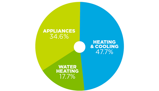 Pie chart: Heating and cooling: 47.7%, Appliances 34.6%, Water heating 17.7%