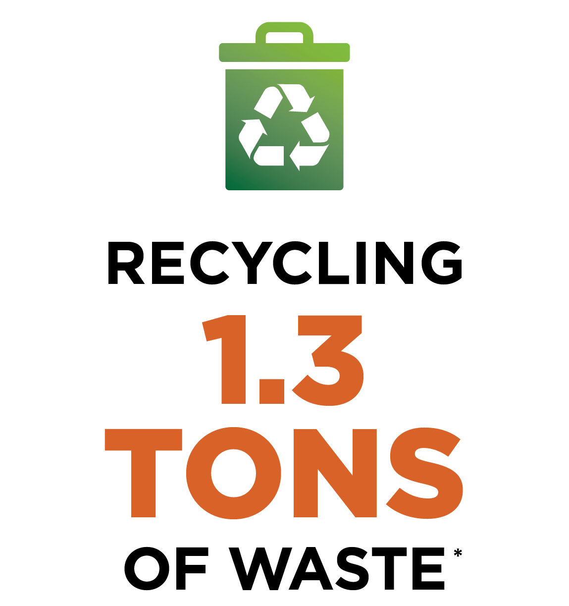 Recycling 1.3 tons of waste