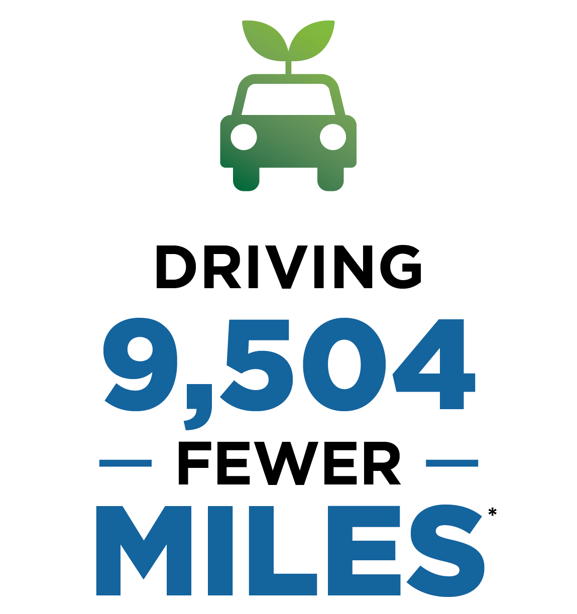 Driving 9,504 fewer miles